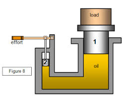 hydraulic jack   free zimsec revision notes and past exam paperssimple hydraulic jack diagram  image credit schoolphysics co uk