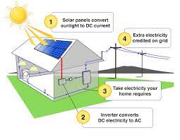 a diagram of solar energy facbooik com Simple Solar Power System Diagram best 25 how solar panels work ideas only on pinterest how solar solar power system diagram