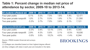 how colleges net prices fluctuate over time brookings institution table 1 kelchen artboard 1