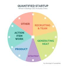 quantified startup what does a startup ceo actually do what does a startup ceo actually do