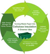 eco friendly and environmental benefits of cellulose insulation the greenest building insulation benefits eco friendly