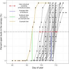 The within-population variability of leaf <b>spring and autumn</b> ...