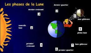 Resultado de imagen de Les phasees de la lune