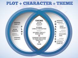 don t know your story s theme take a look at your character s arc plot character theme infographic