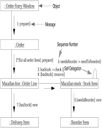 collaboration diagrams    chapter   interaction diagrams    uml    collaboration diagrams
