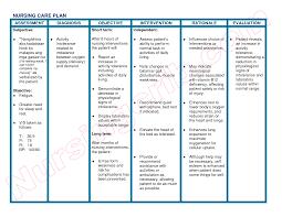 nursing care plan templates teamtractemplate s nursing care plan templates best business template 2imub3mf
