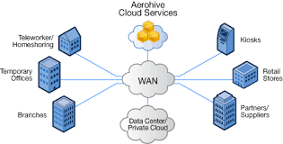 cloud enabled networking for the enterprise   aerohiveworks comcloud enabled networking diagram