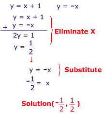 In math, Elimination method is used in algebra course. In algebra ...