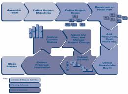 global programs and project officesbasic project management process diagram gif