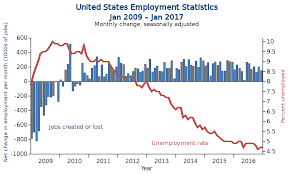 causes of unemployment in the united states