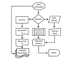 images of how to make a process flow diagram   diagramshow to create stunning flowcharts with microsoft word  middot  process flowchart