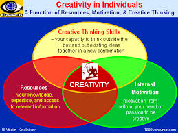 Fuel Creativity in the Classroom With Divergent Thinking   Edutopia Classroom   Synonym