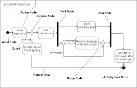 differences between uml  x and uml   an activity diagram   various node types  initial  action  decision  fork   example uml