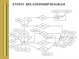 library management system    proposed system    entity relationship diagram