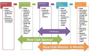 new clubs district 5 toastmasters timeline