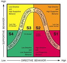 situational leadership brigade leader e magazine situational leadership model