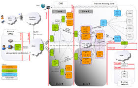 information graphics   examples of well designed software        http   applicationarchitecture files wordpress com      f   sample network diagram png