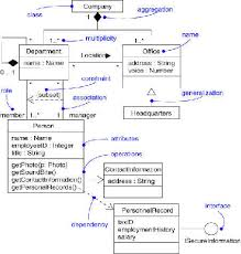 introduction to umlclass diagram