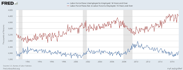 what donald trump gets wrong and right about the unemployment one interesting labor market fact is that it s much more common for a person who s not in the labor force to get a job than it is for an unemployed person