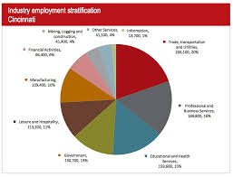 jobs come back to ohio jll employment reports spaces out of the 5 700 new jobs added to the city last year approximately 65 percent were professional and business services positions according to the bureau