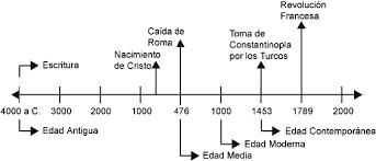 Ejemplo de línea de tiempo