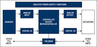 introduction to programmable logic controllers  plcs  and the    simplified plc block diagram  for a list of maxim    s recommended plc solutions  please go