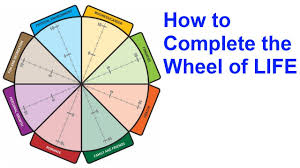 the wheel of life a self assessment tool the wheel of life a self assessment tool