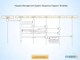 sequence diagram templates by createlyhospital management system sequence diagram template