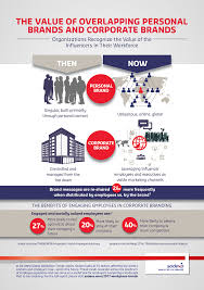 sodexo reveals the top five ways the workplace will change in the global report shows connectivity innovations and uncertainty are rewriting the rules of the workplace next generation working styles are being defined by