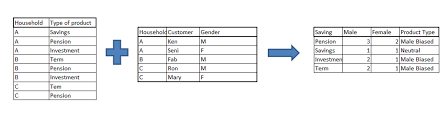 some tricky sas interview questions sas careers sas jobs problem statement in this example we have 2 datasets first table gives the product holding for a particular household second table gives the gender of