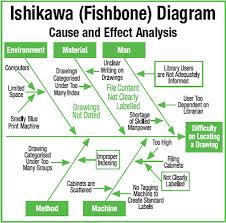 fishbone diagram   asian productivity organization  fishbone diagram cy