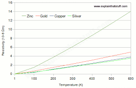 Image result for resistance v temperature of normal resistors
