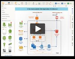 draw aws diagrams online using creately   createlydraw amazon architecture diagrams   easy to use tools and templates