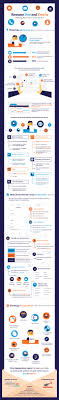 how to impress recruiters resume do s and don ts resume dos donts infographic