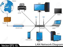 local area network diagram photo album   diagramscollection lan network diagram pictures diagrams
