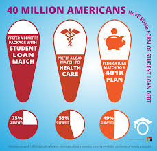 employees want employers help to manage their college debt 2015 08 26 poll infographic