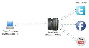what is a proxy server  proxy servers explained   hotspot shieldwhat is proxy server diagram