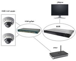 Image result for سوئیچ های شبکه چگونه کار می کنند