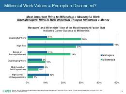 millennial vs manager work values indication of career success manager work values indication of career success