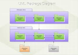 uml package diagram  free examples and software downloadexamples of uml package diagram
