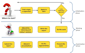 The Thesis Process