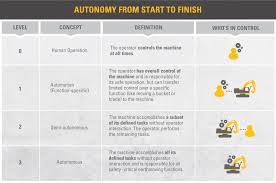 automation autonomy what s the difference automation autonomy 01