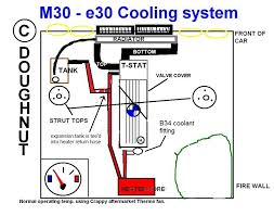 m30 e30 cooling hose configurations r3vlimited forums this is how the cooling system is set up in the e28 535i from looking at the diagram in the bentley