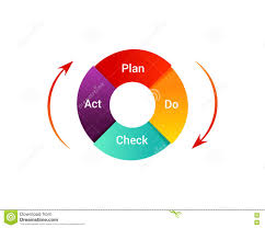 continuous improvement business diagram stock photo   image        continuous improvement in b  middot  plan do check act illustration  pdca cycle diagram   management method  concept of control
