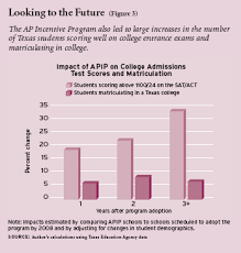 cash for test scores   education next   education nextfigure   the ap incentive program also led to large increases in the number of