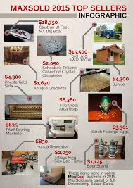 2015 max infographics estate s downsizing and estate infographics 2015 2