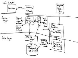 draw system architecture diagram photo album   diagramsfree form diagrams an agile introduction