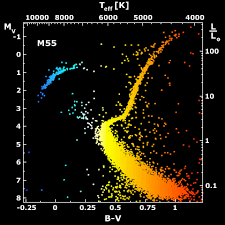 stellar evolutionary tracks in the hr diagram   astronomy    an hr diagram for stars in the old stellar population of the globular cluster m