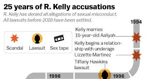R. Kelly accusations: criminal charges, the alleged sex cult, Aaliyah ...