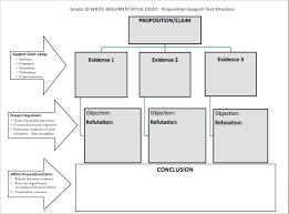 harrison bergeron ccss texts and task resources image of argument text structure